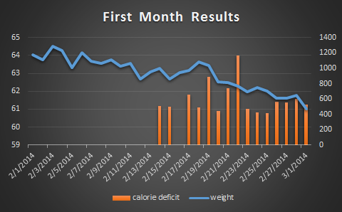 Month1weight